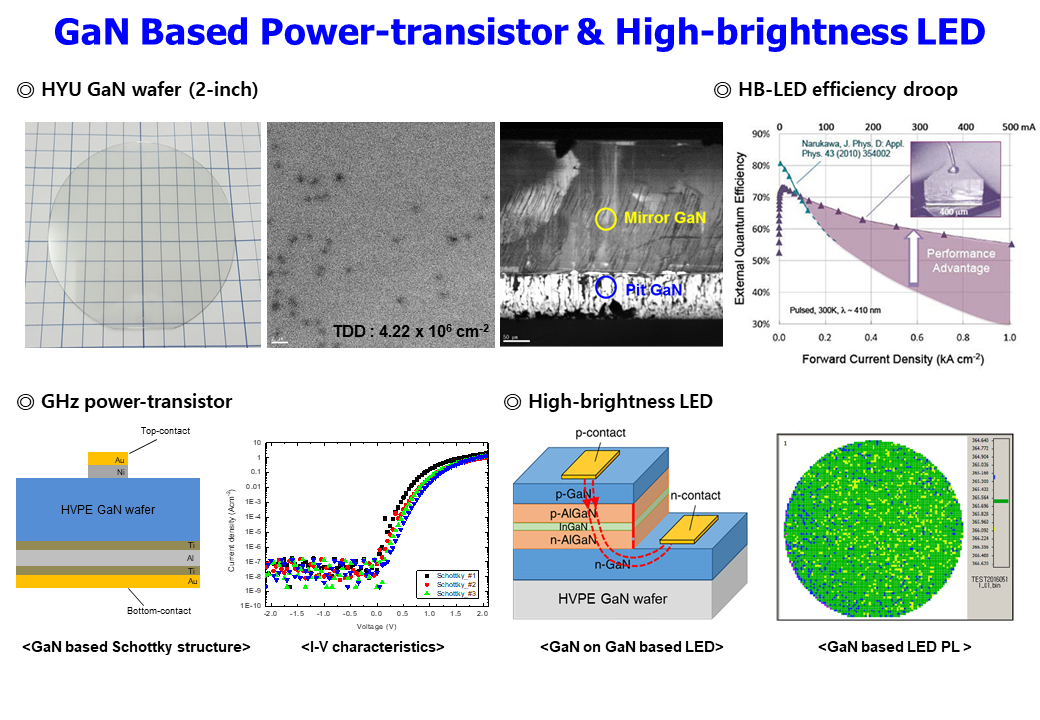 10. GaN Based Power-transistor & High-brightness LED.PNG