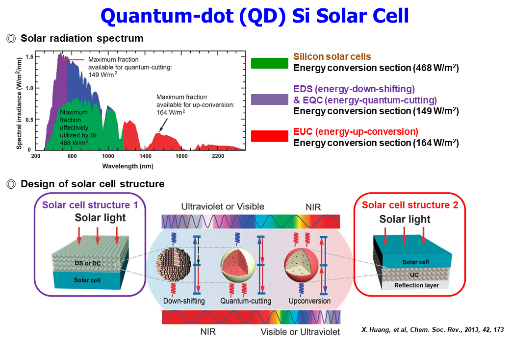 9. QD Si Solar Cell_1.PNG