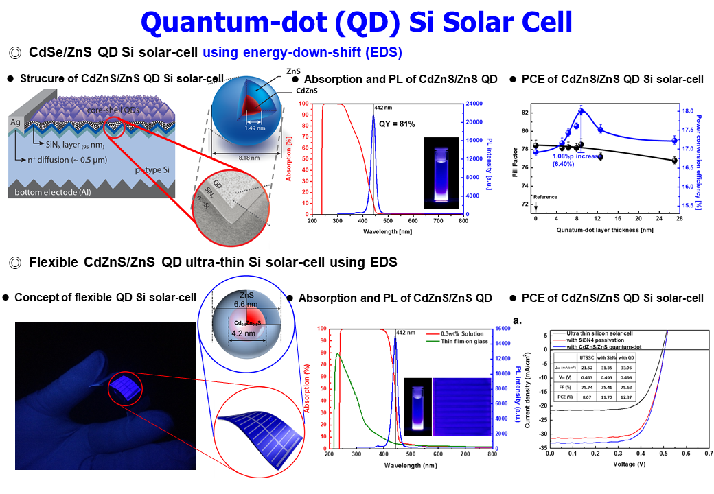 9. QD Si Solar Cell_2.PNG