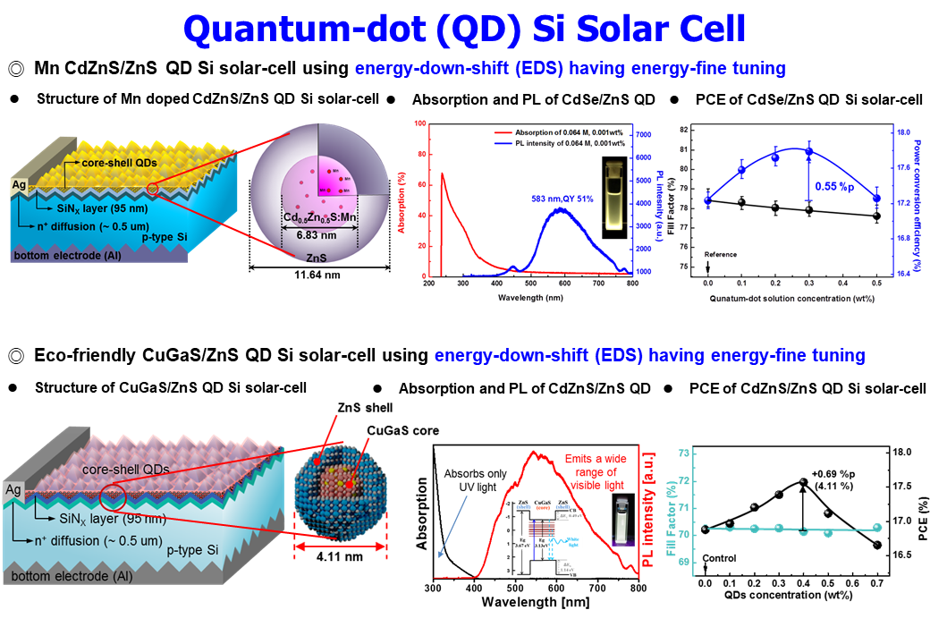 9. QD Si Solar Cell_3.PNG