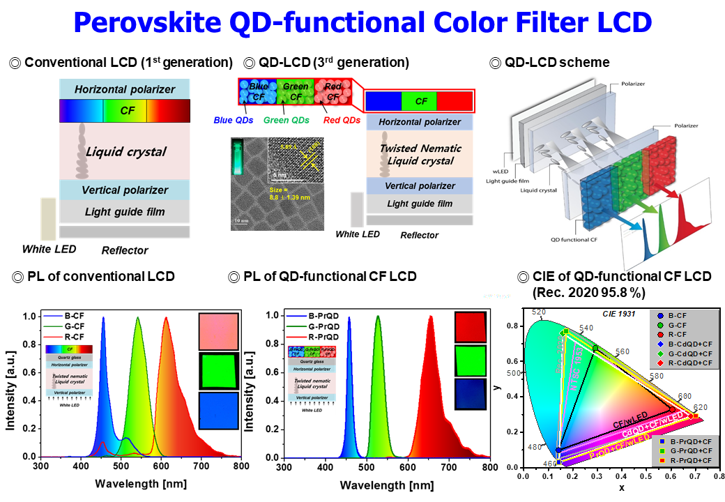 8. Perovskite QD-functional Color Fiilter LCD_1.PNG