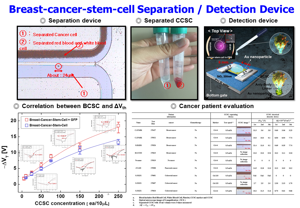 7. Breast-cancer-stem-cell Separation, Detection Device.PNG