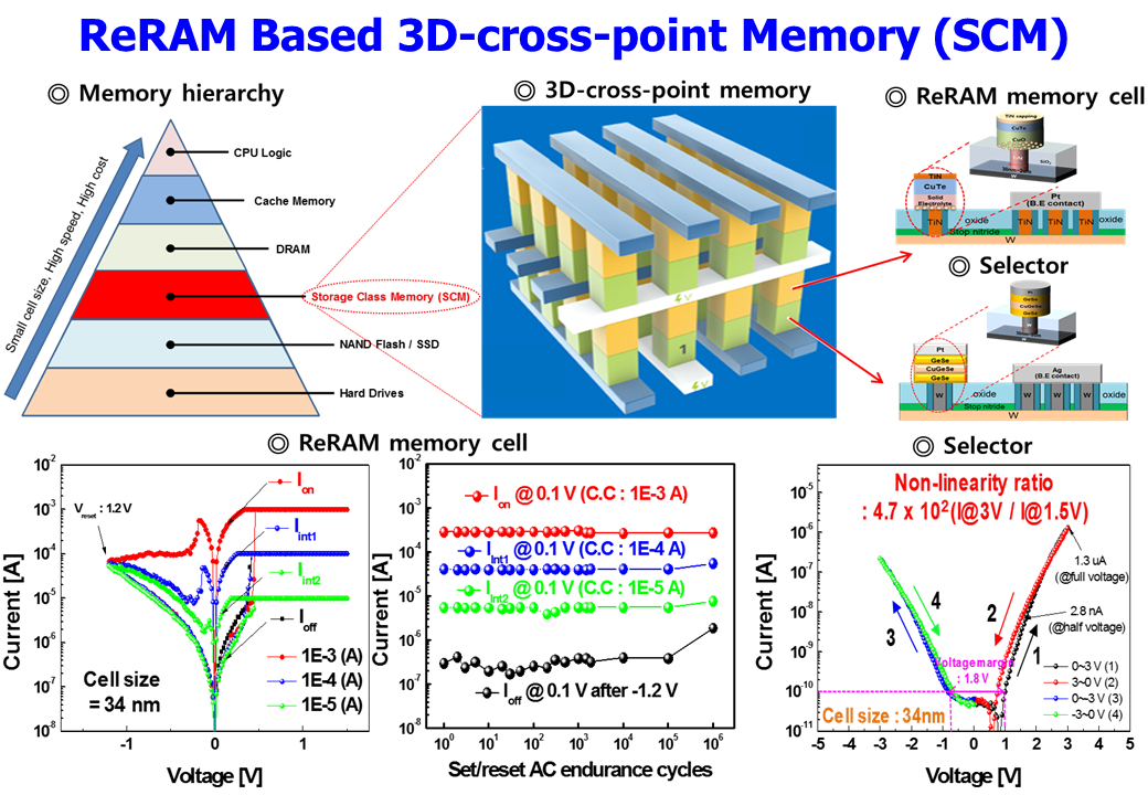 3. ReRAM Based 3D-cross-point Memory.PNG
