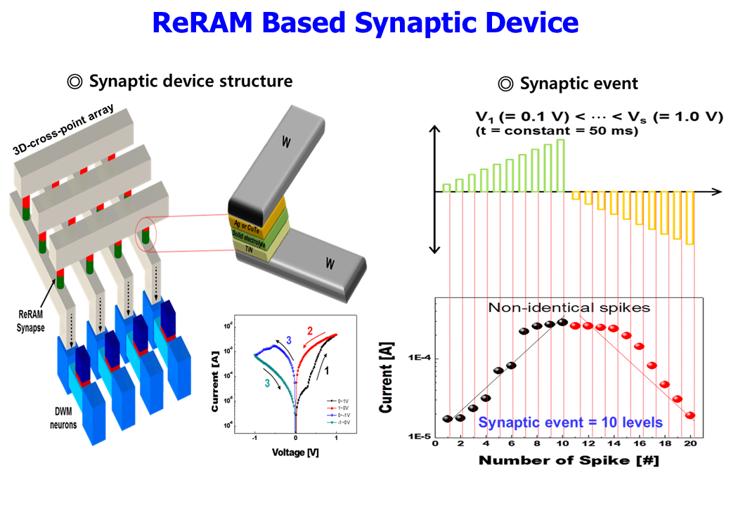 4. ReRAM Based Synaptic Device.PNG